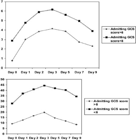 Serum and cerebrospinal fluid C-reactive protein levels as