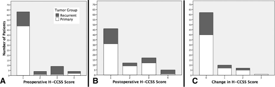 Craniopharyngioma Clinical Status Scale: a standardized