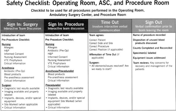 Surgical briefings, checklists, and the creation of an environment