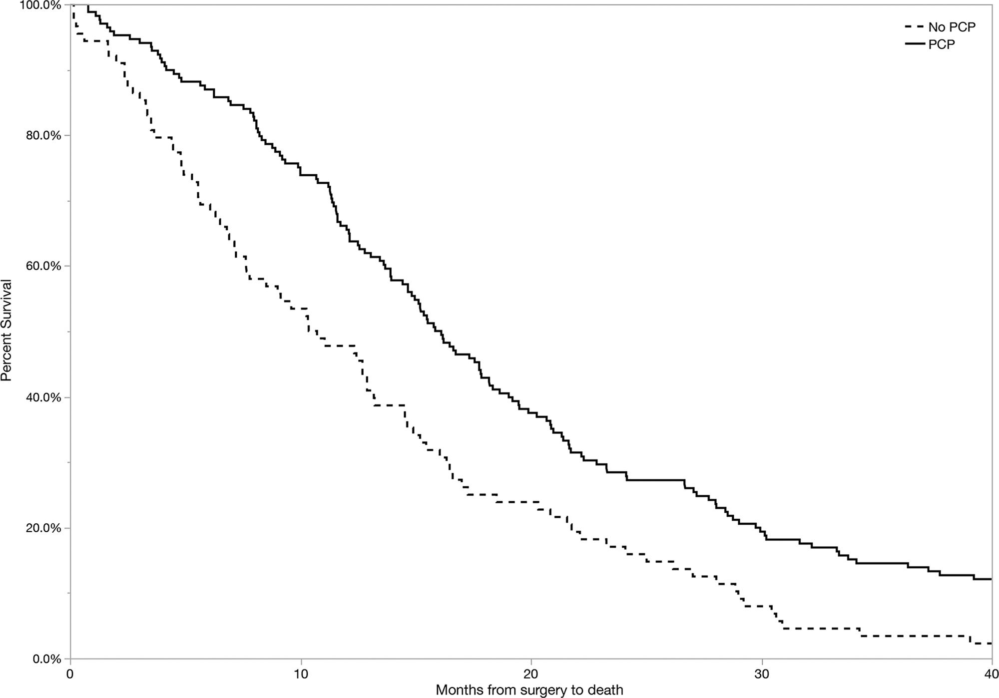 Disparities in health care determine prognosis in newly diagnosed