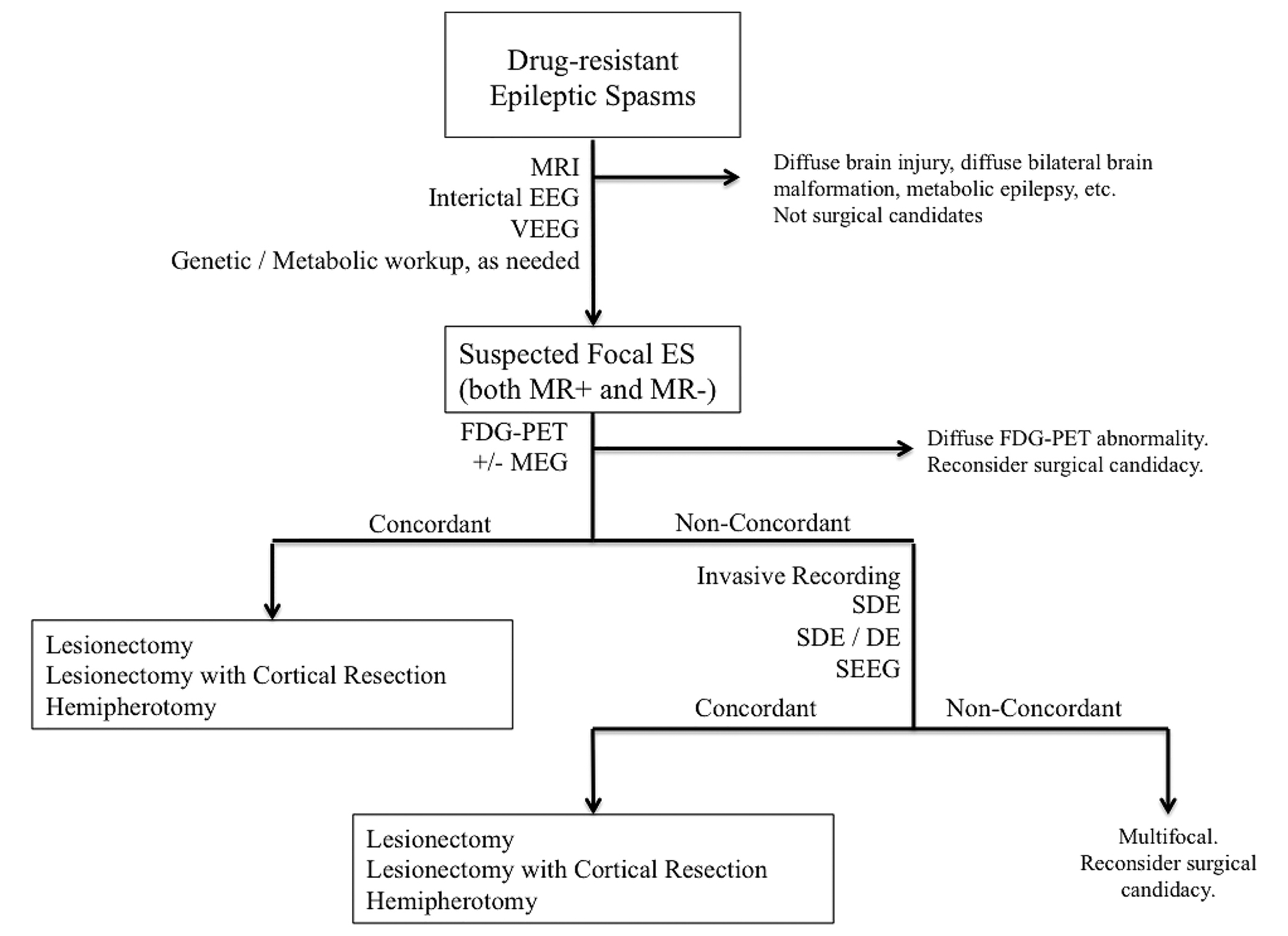 Multimodal localization and surgery for epileptic spasms of