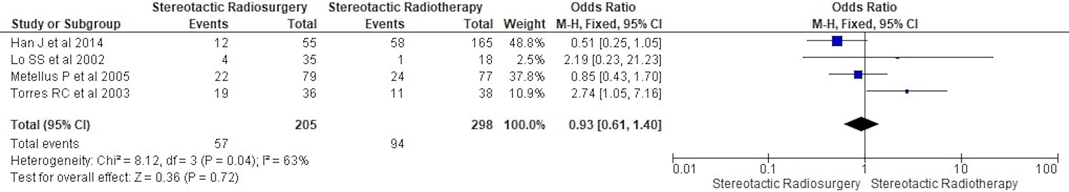 Stereotactic radiosurgery versus stereotactic radiotherapy