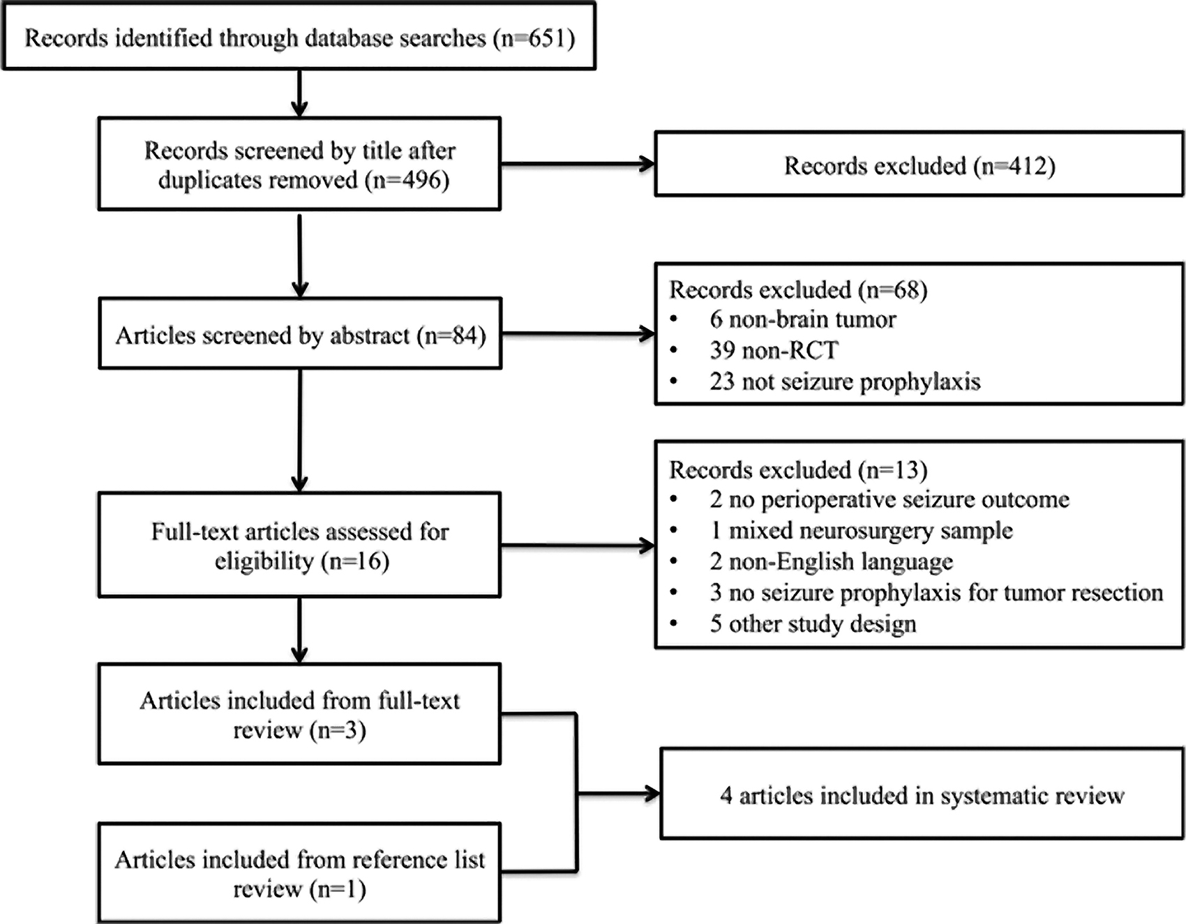 A Systematic Review Of Perioperative Seizure Prophylaxis