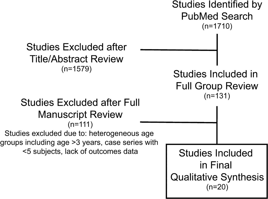 Preoperative evaluation and surgical management of infants