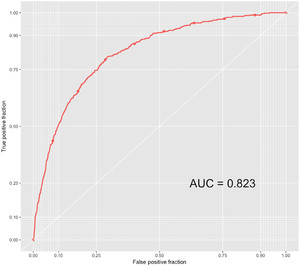 Development of machine learning algorithms for prediction of