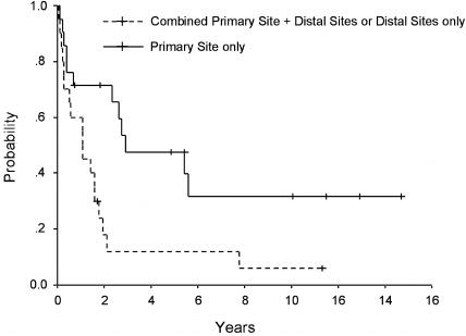 Impact of site of tumor recurrence upon survival for