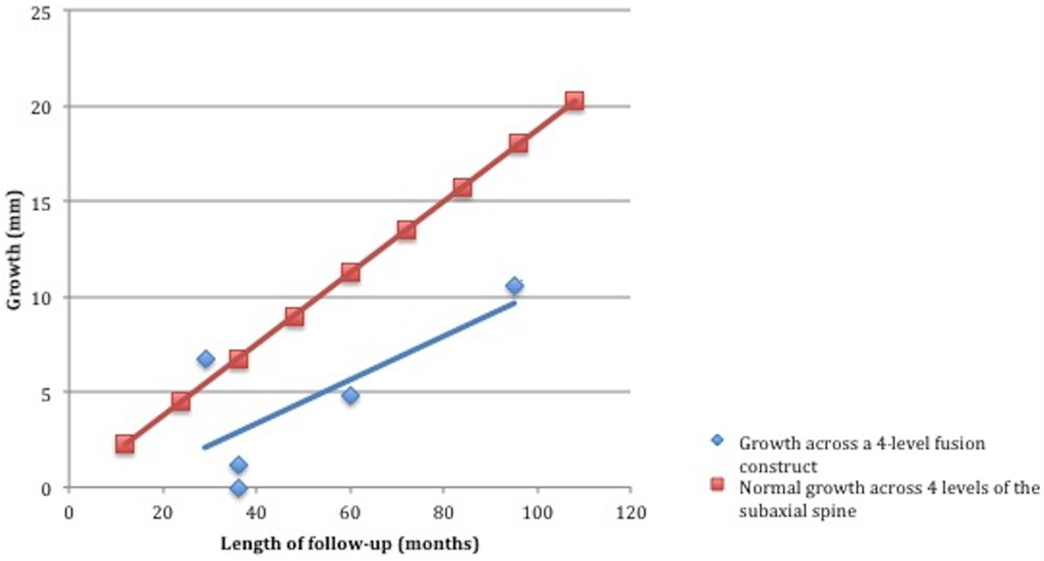 Growth and alignment of the pediatric subaxial cervical