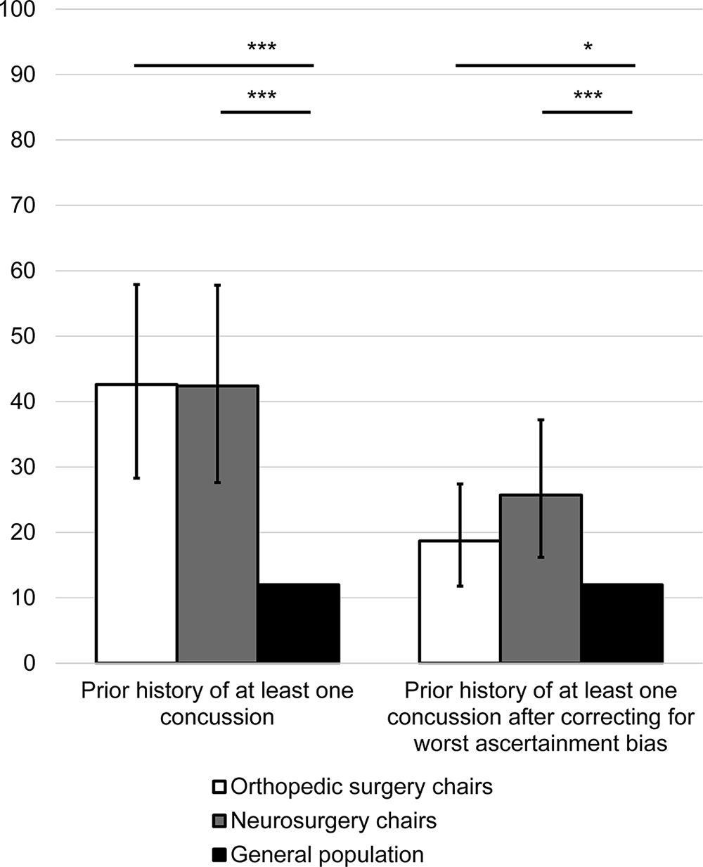 High prevalence of prior contact sports play and concussion