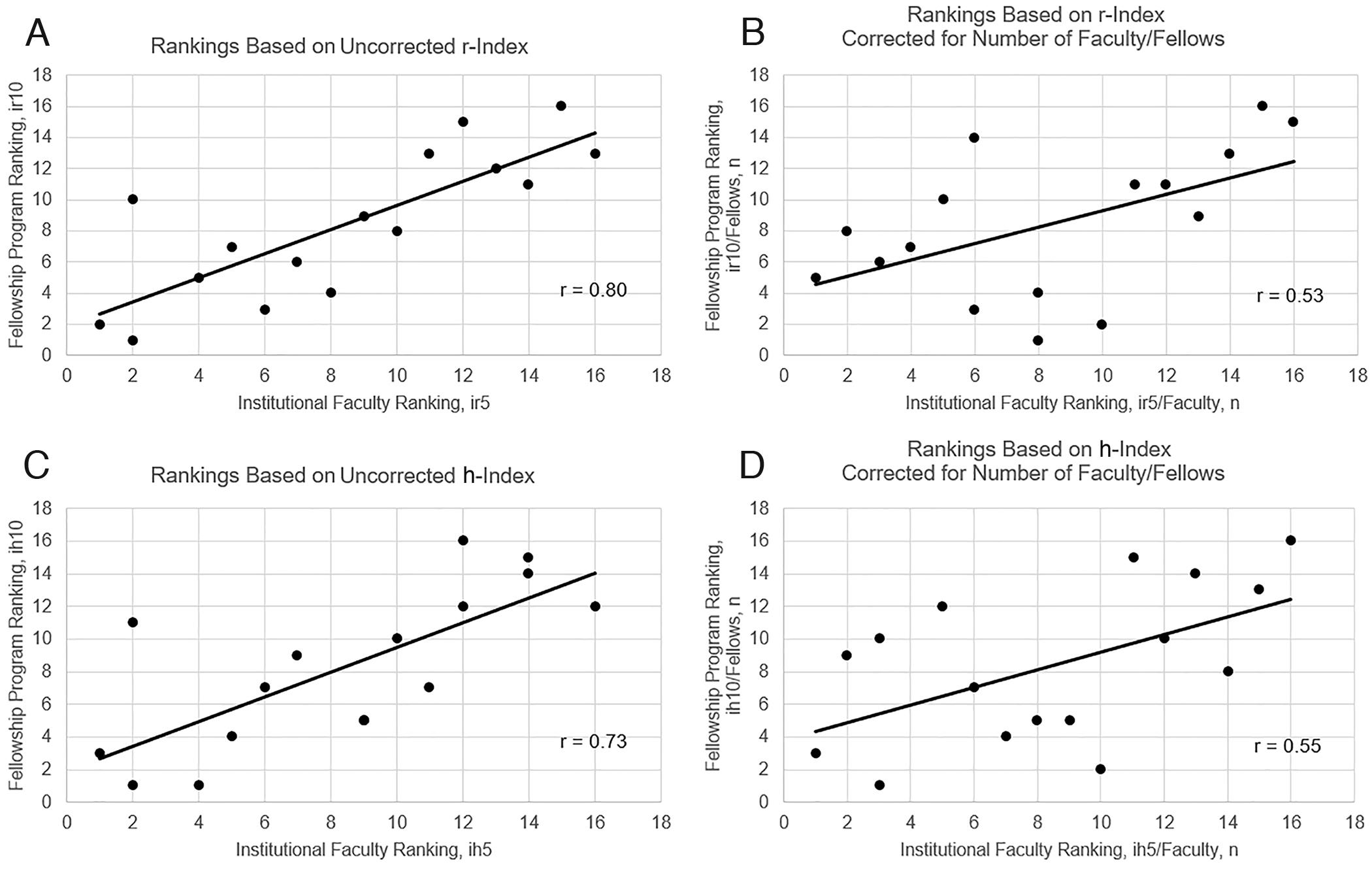 Postgraduate publishing output in pediatric neurosurgery