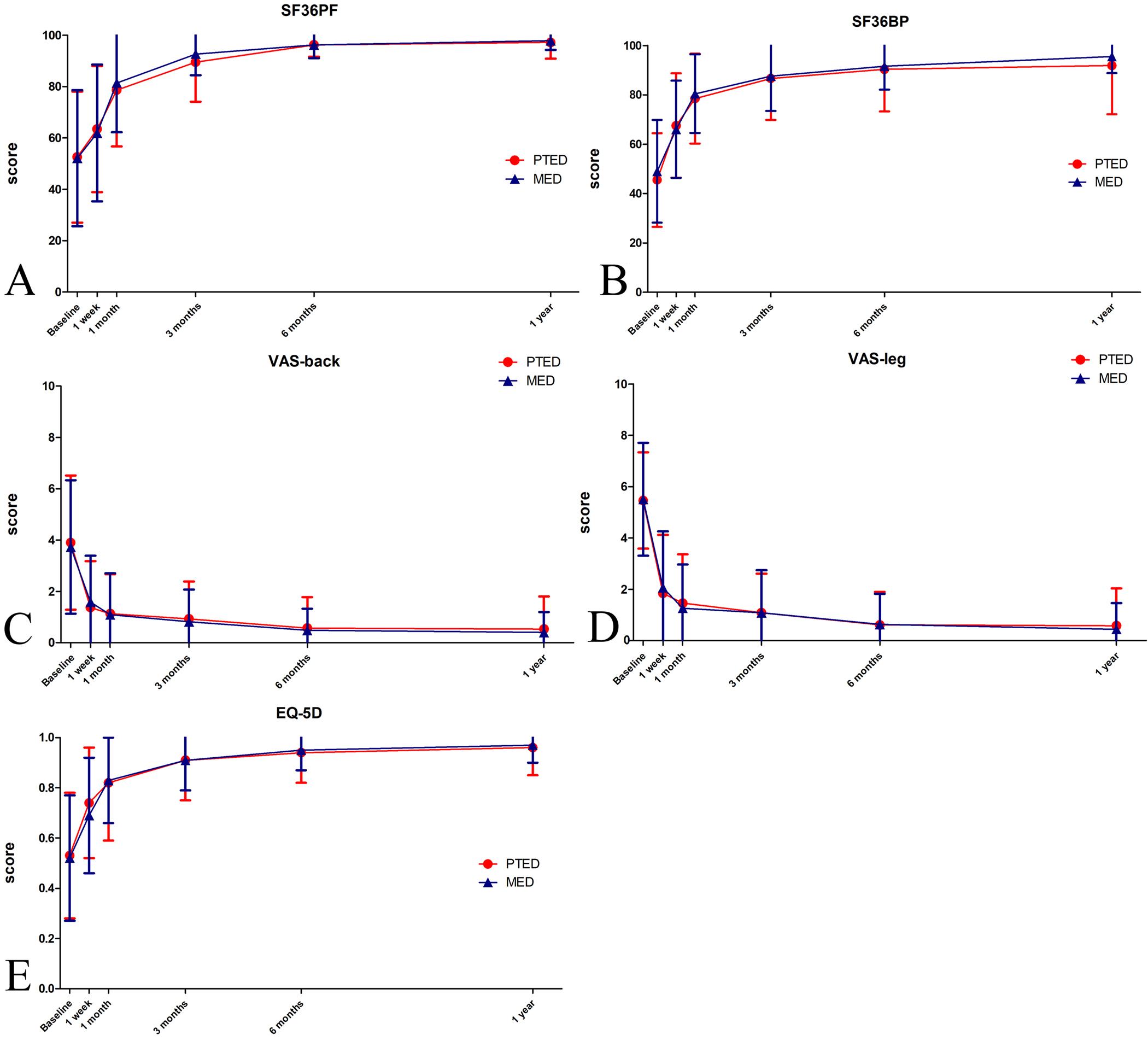 Percutaneous Transforaminal Endoscopic Discectomy Compared With Herman Li Wiring Diagram Fig 3