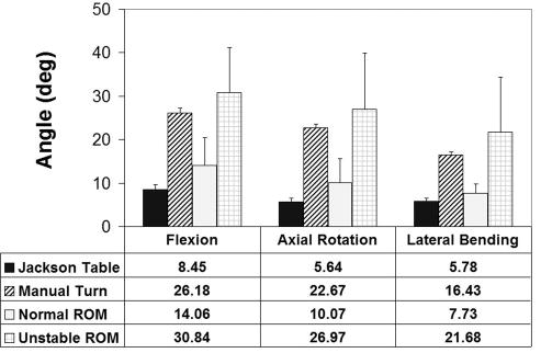 Motion in the unstable cervical spine: comparison of manual turning ...