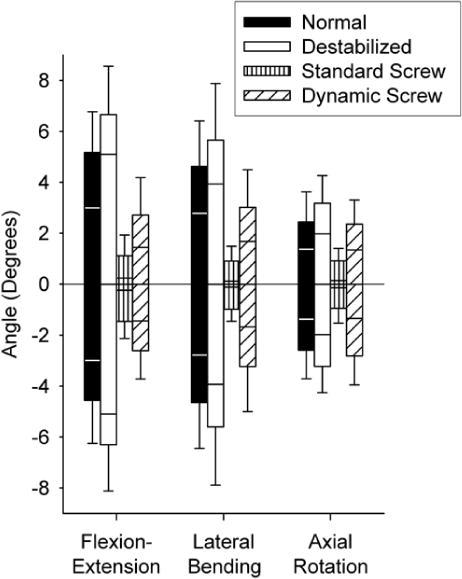 Dynamic lumbar pedicle screw-rod stabilization: in vitro