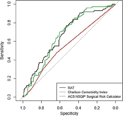 Predicting complication risk in spine surgery: a prospective