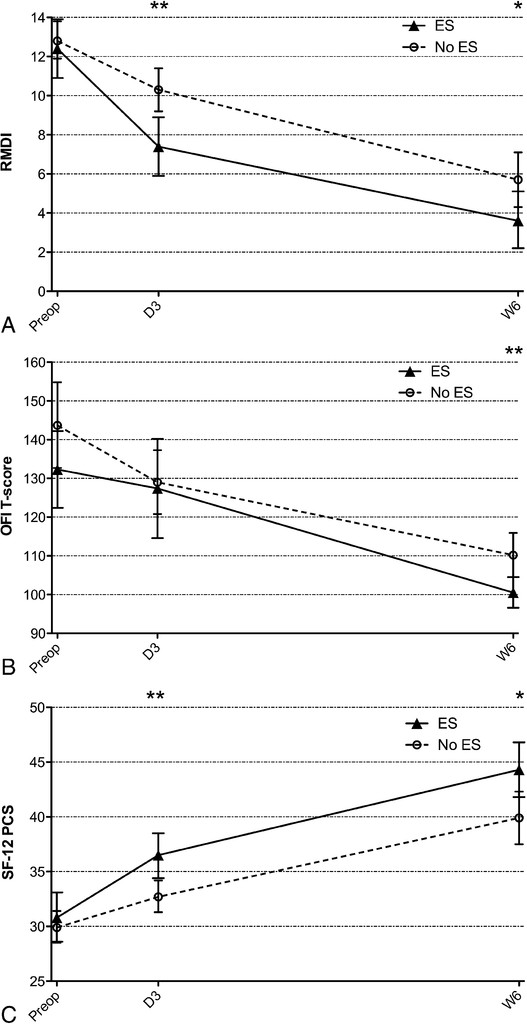 Efficacy of intraoperative epidural triamcinolone application in ...