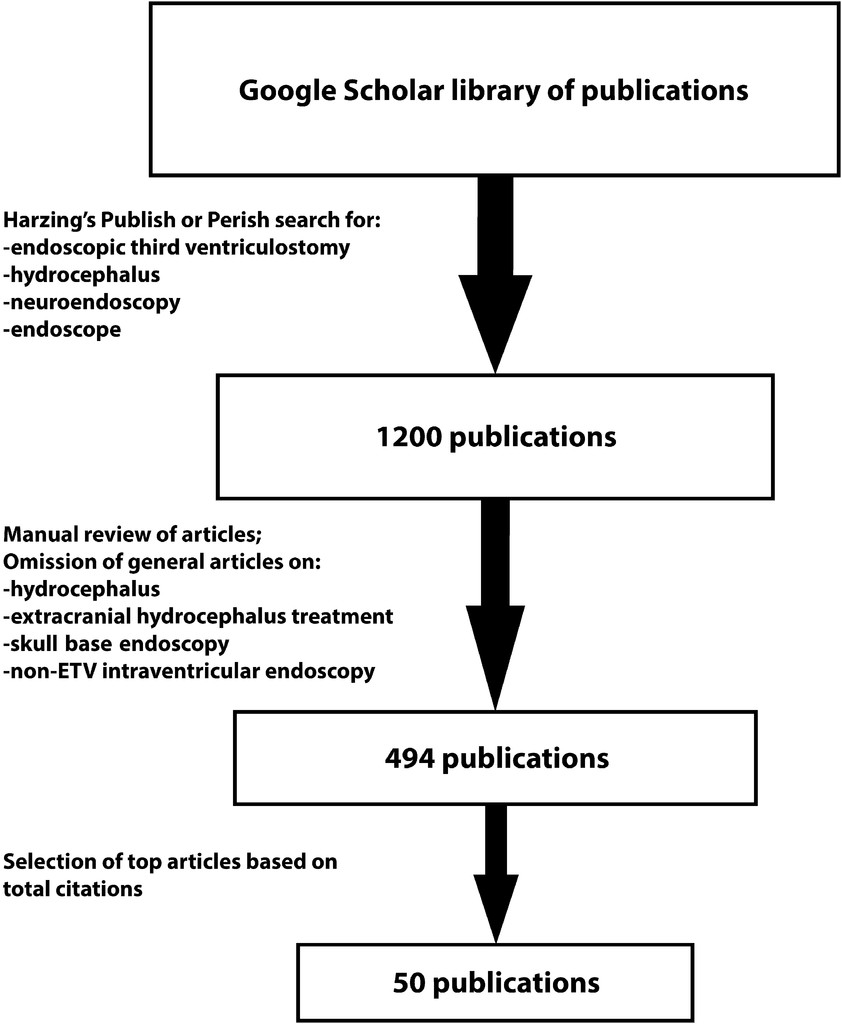 The 50 most cited publications in endoscopic third