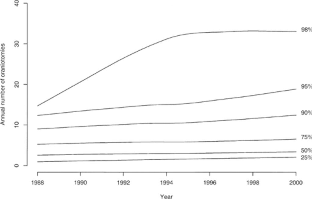Craniotomy for meningioma in the United States between 1988