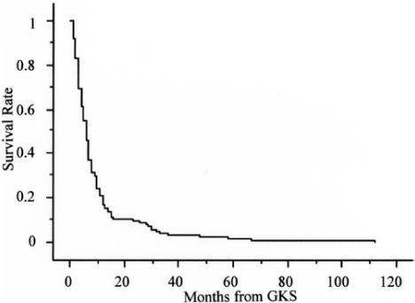 Gamma Knife Surgery For Brain Metastases From Colorectal Cancer In Journal Of Neurosurgery Volume 114 Issue 3 2011