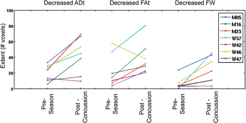 individual differences in adt, fat, and the free-water measure (fw)  the  decreases in the extent of adt, rdt, and fw were consistent in the 7  concussed