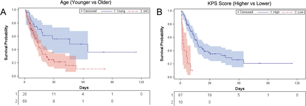 Residual tumor volume and patient survival following