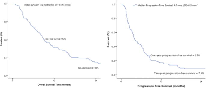 Survival after surgery and stereotactic radiosurgery for patients
