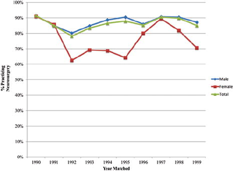 Attrition rates in neurosurgery residency: analysis of 1361
