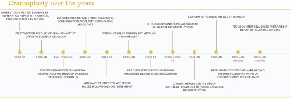 Evolution of cranioplasty techniques in neurosurgery