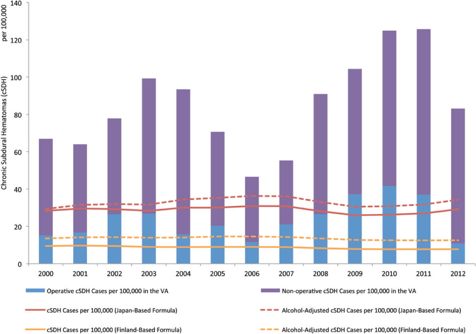 Actual and projected incidence rates for chronic subdural hematomas