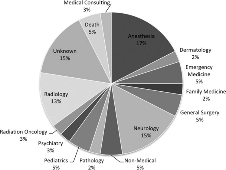 Positive trends in neurosurgery enrollment and attrition