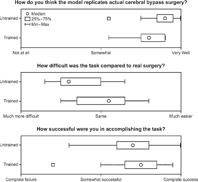 Low-flow and high-flow neurosurgical bypass and anastomosis