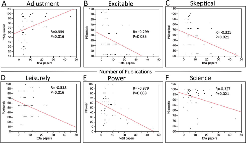 Correlation of personality assessments with standard selection