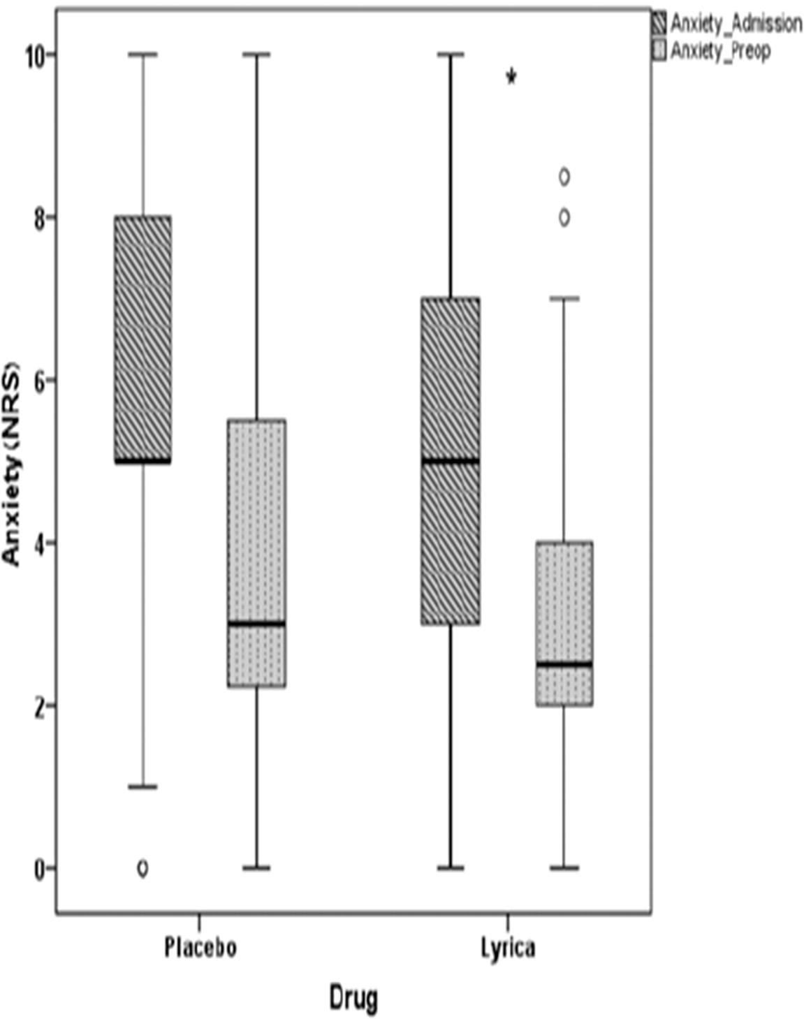 Perioperative pregabalin for reducing pain, analgesic