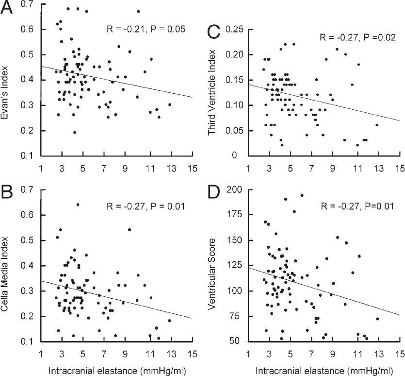 The correlation between pulsatile intracranial pressure and