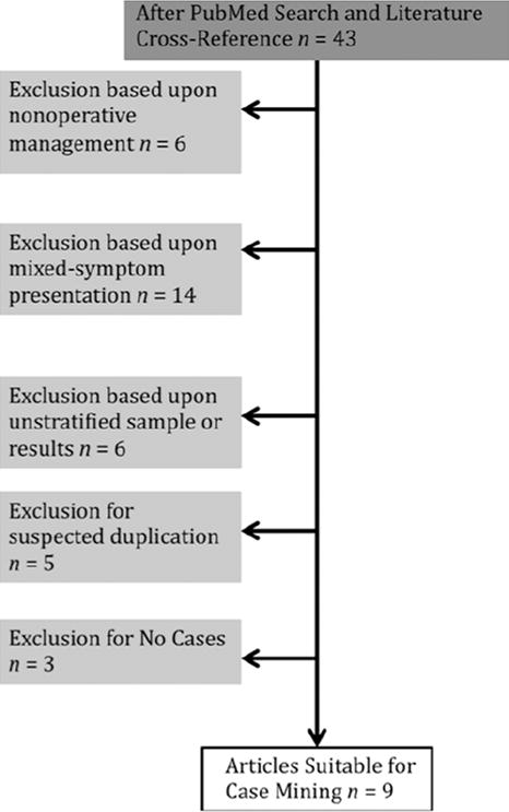 Microvascular decompression for tinnitus: systematic review
