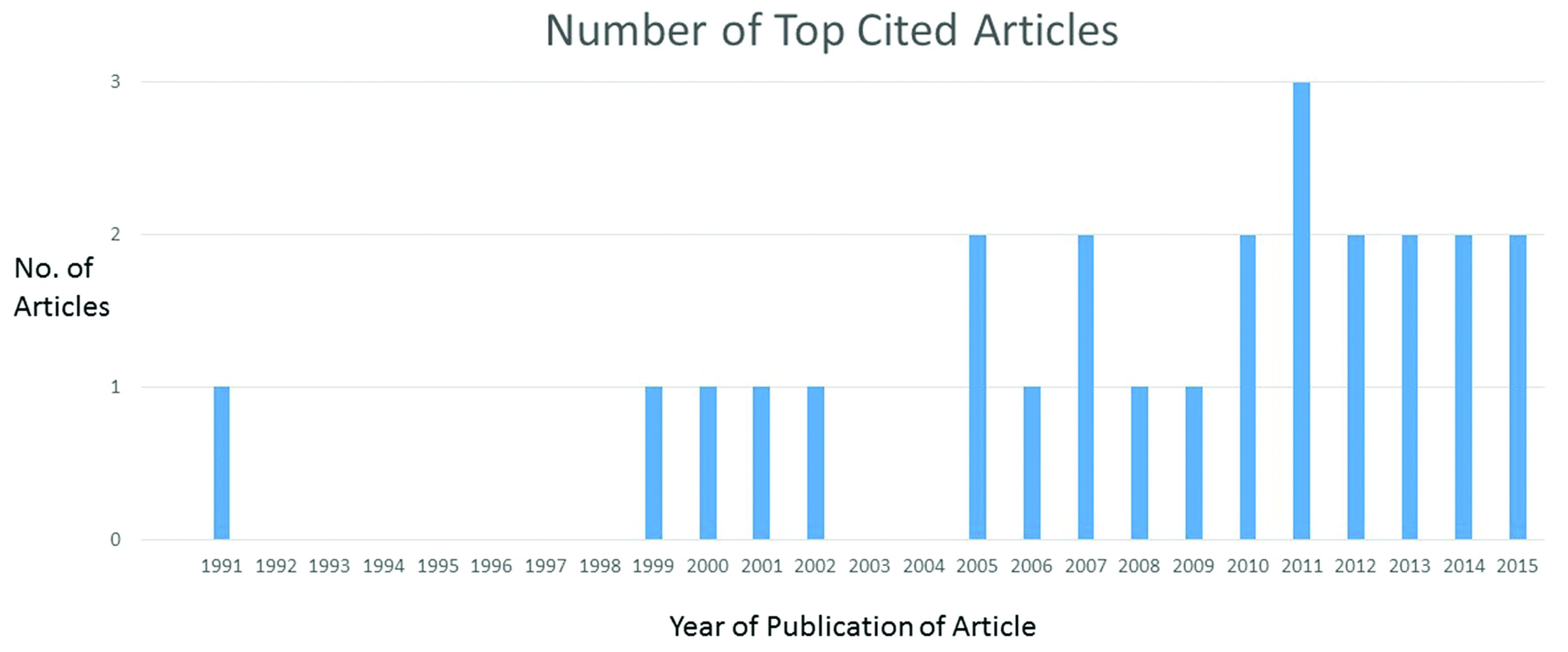 Journal of Neurosurgery's Top 25 highly cited articles on