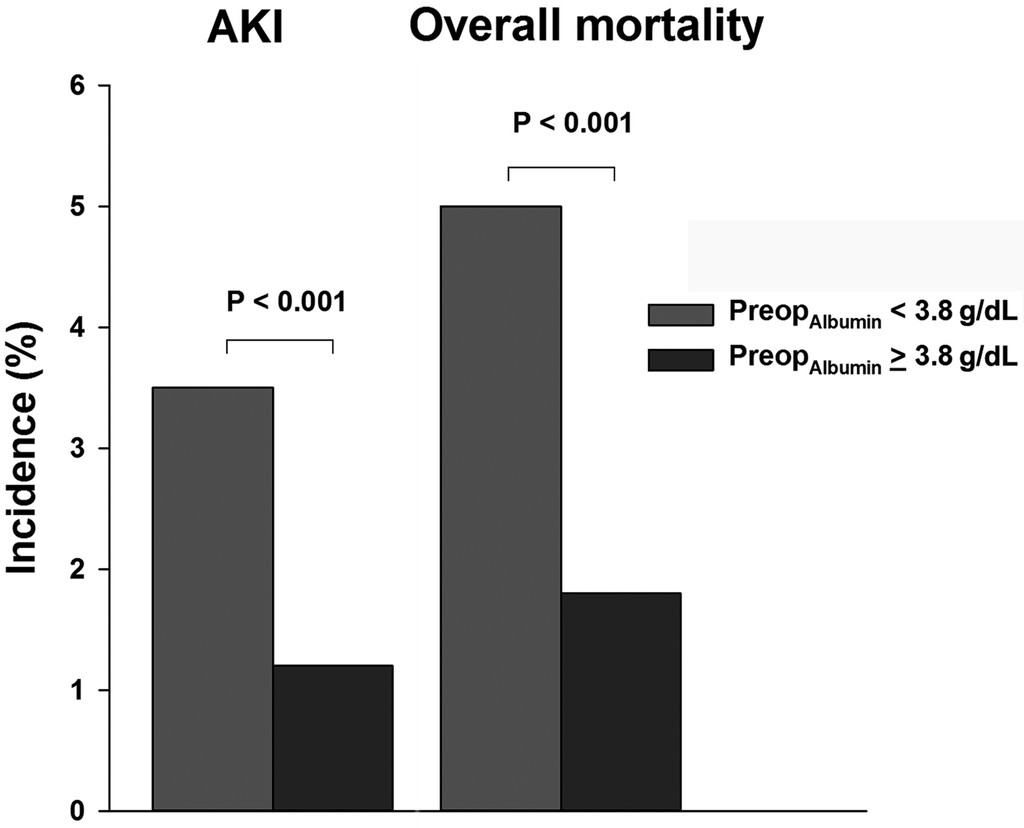 Association of preoperative hypoalbuminemia with ...