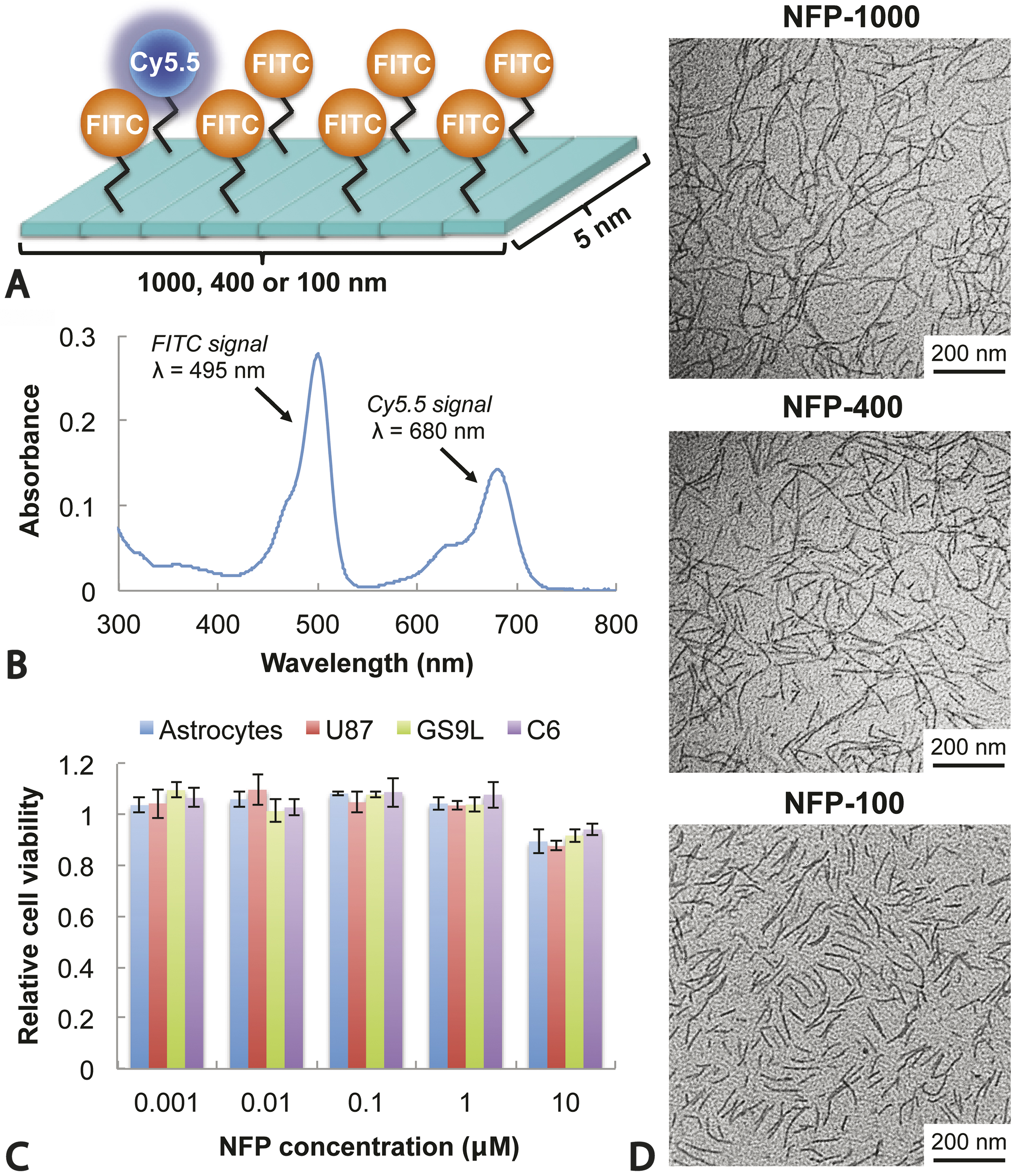 Volume Of Distribution And Clearance Peptide Based Nanofiber Infra Red Light Barrier Using 555 Fig 1
