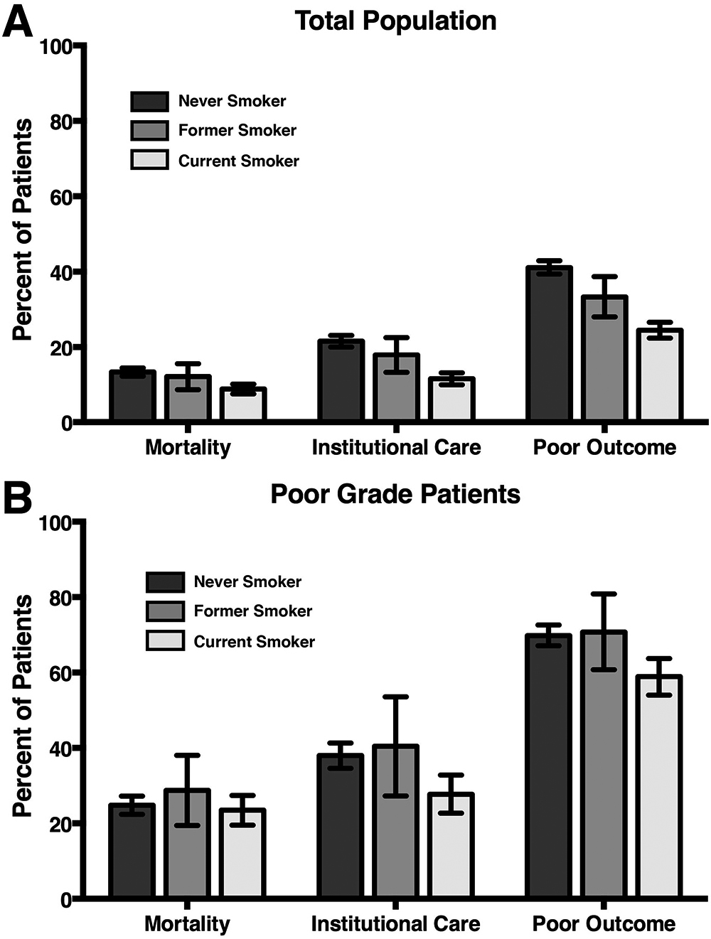 Cigarette smoking and outcomes after aneurysmal subarachnoid