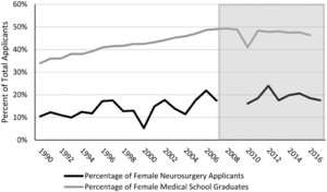 Analysis of the 1990–2007 neurosurgery residency match: does