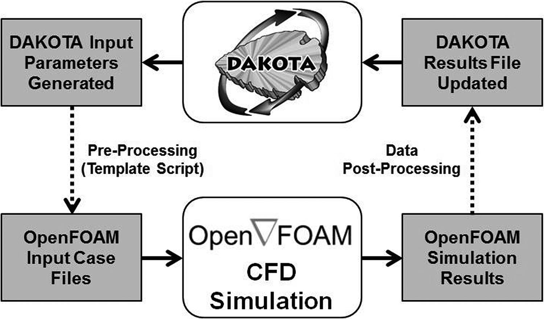 A computational fluid dynamics simulation framework for