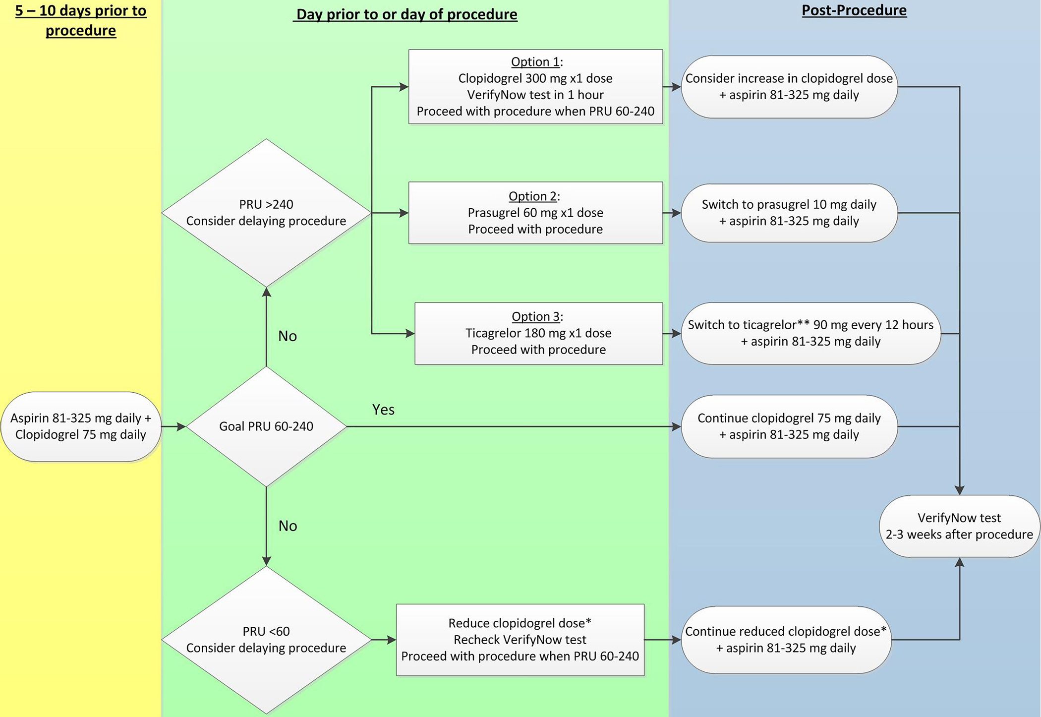 Management Of Antiplatelet Therapy In Patients Undergoing Clopidrogel 75 Fig 1