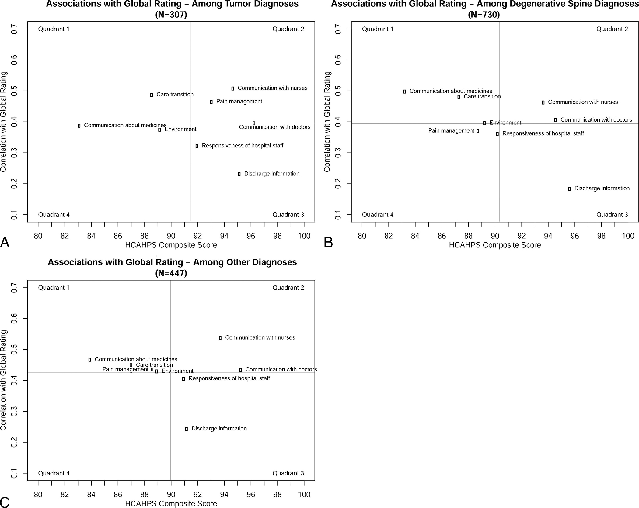 Allstars Raw Intensity 3.17 Test the impact of spine disease, relative to cranial disease, on