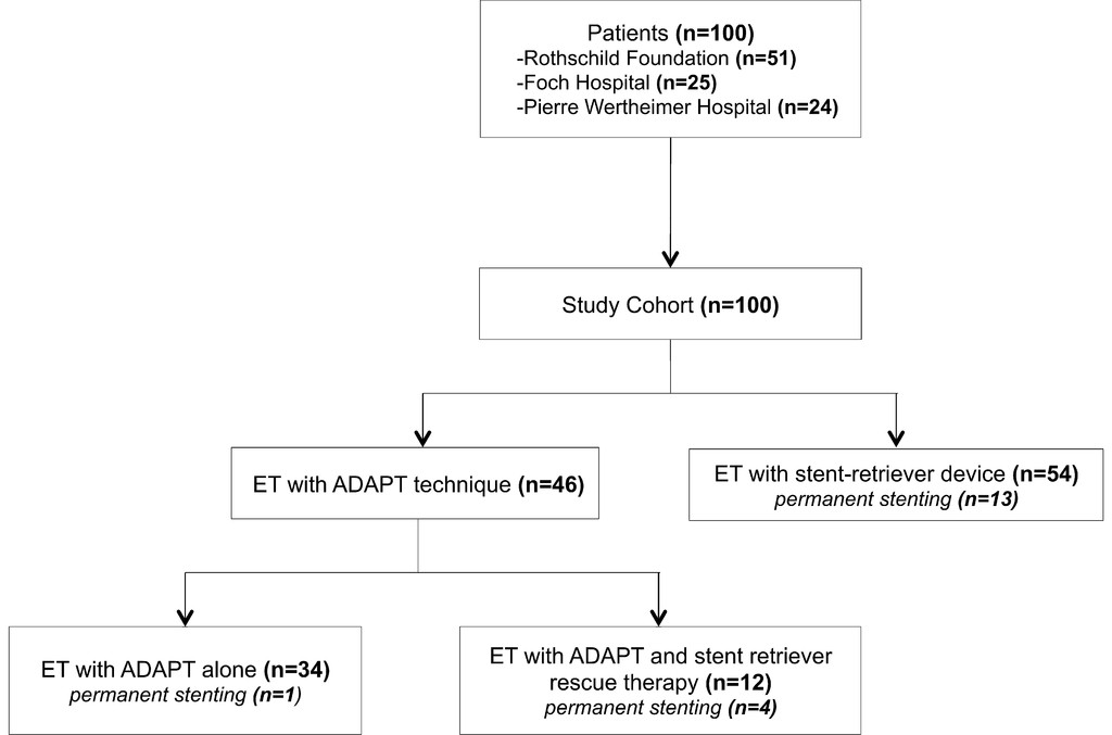 Mechanical thrombectomy in basilar artery occlusion: influence of