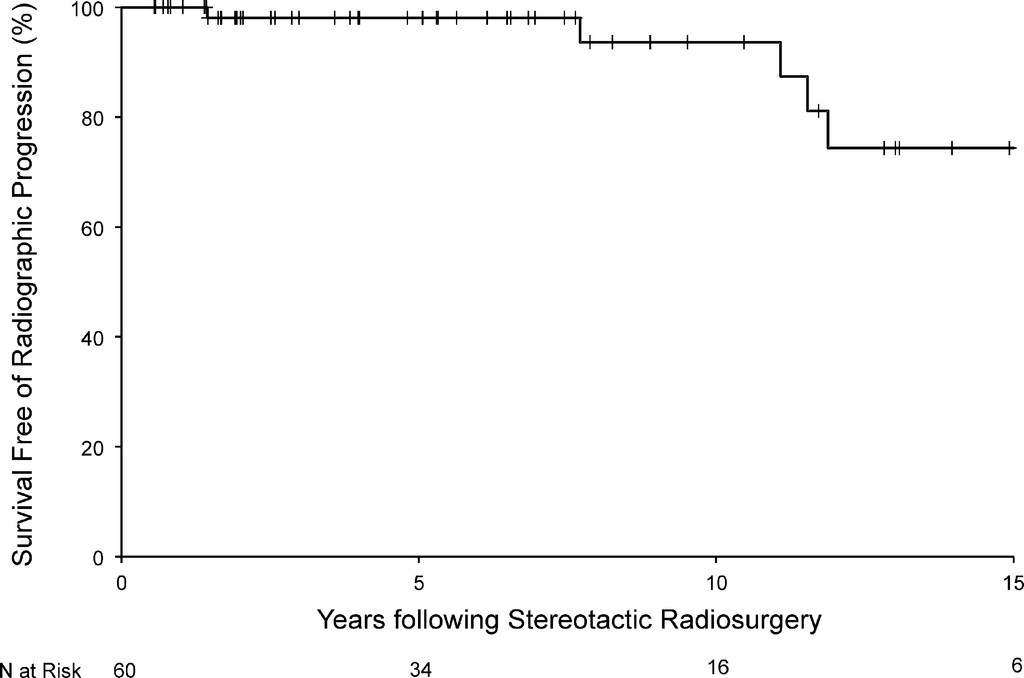 Long-term tumor control following stereotactic radiosurgery for