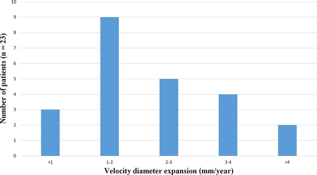 Huge Heterogeneity In Survival In A Subset Of Adult Patients