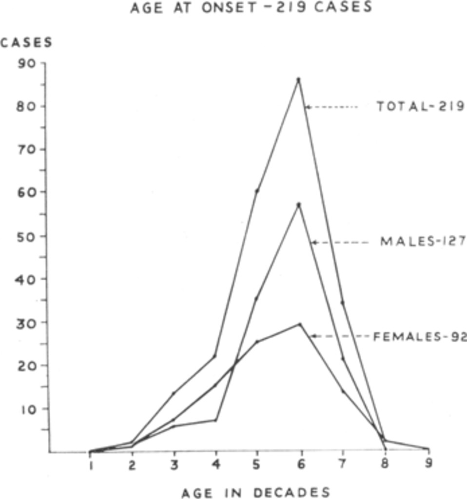 Glioblastoma Multiforme in: Journal of Neurosurgery Volume 15 Issue