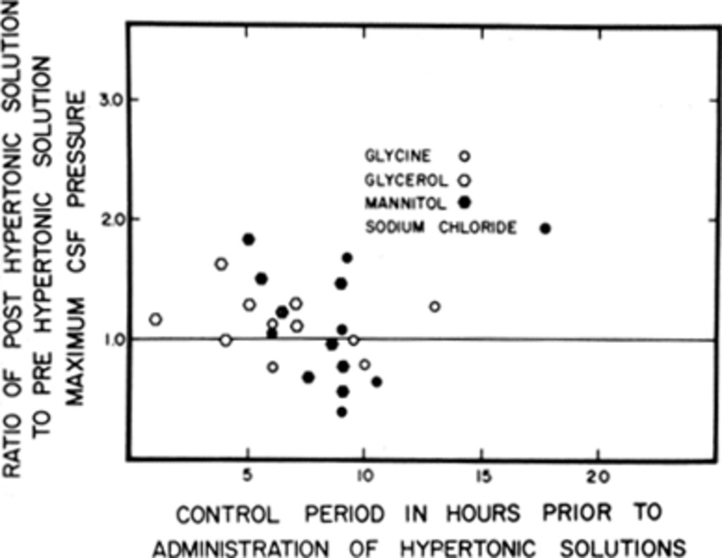 The Rebound Phenomenon and Hypertonic Solutions in: Journal