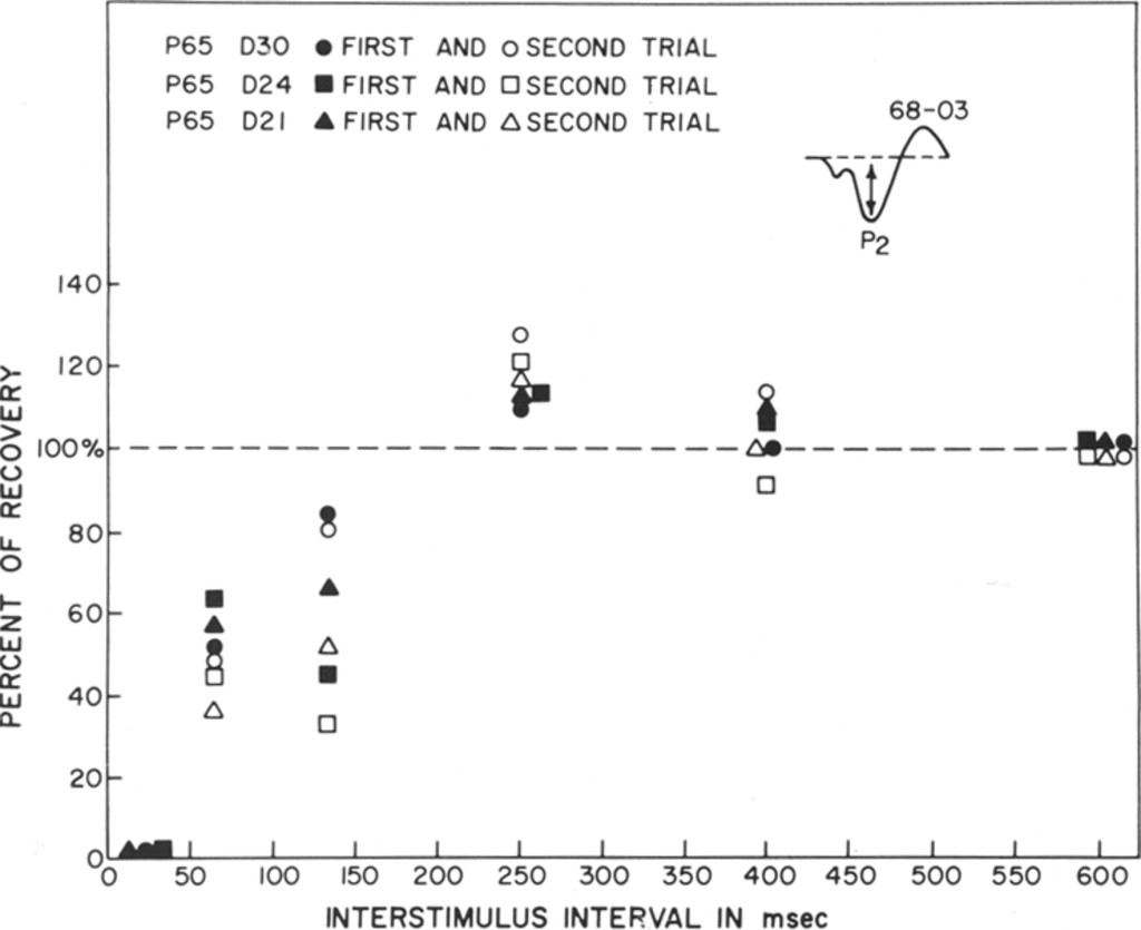 Functional Properties of the Primary Cortical Auditory Area in Man ...