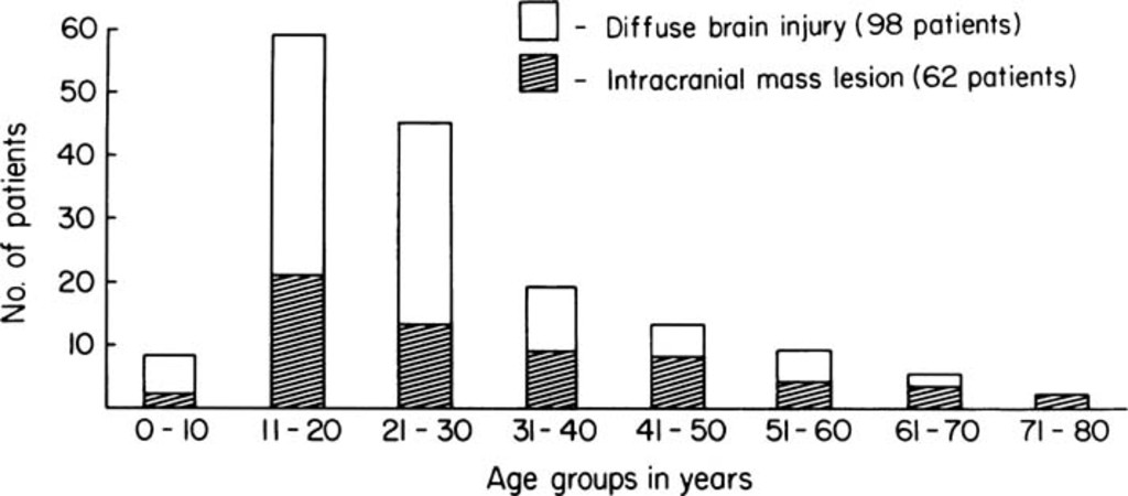 Age Distribution In 160 Patients With Severe Head Injury