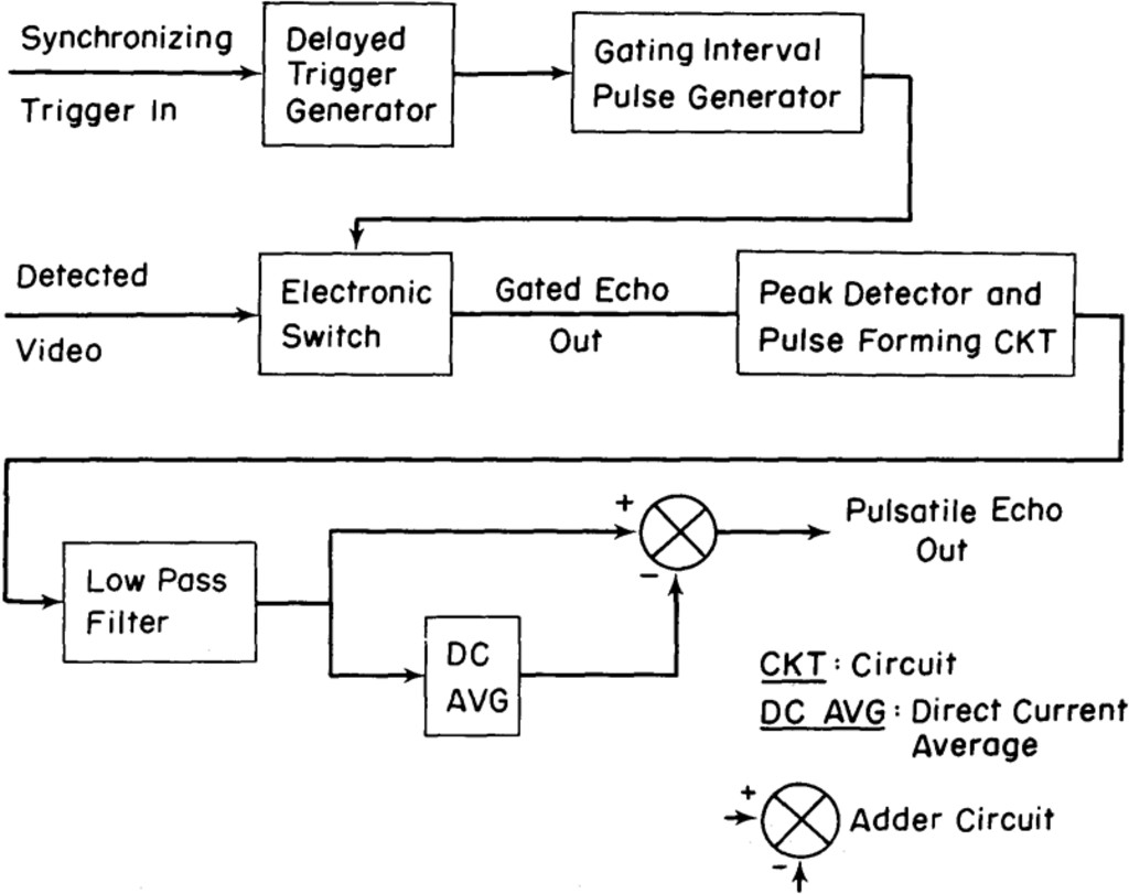 Pulsatile Cerebral Echo In Diagnosis Of Brain Death Journal Construction For Deriving Capability Curve Synchronous Generator Block Diagram Typical Gating And Filtering System Used To Derive The From A Reflectoscope
