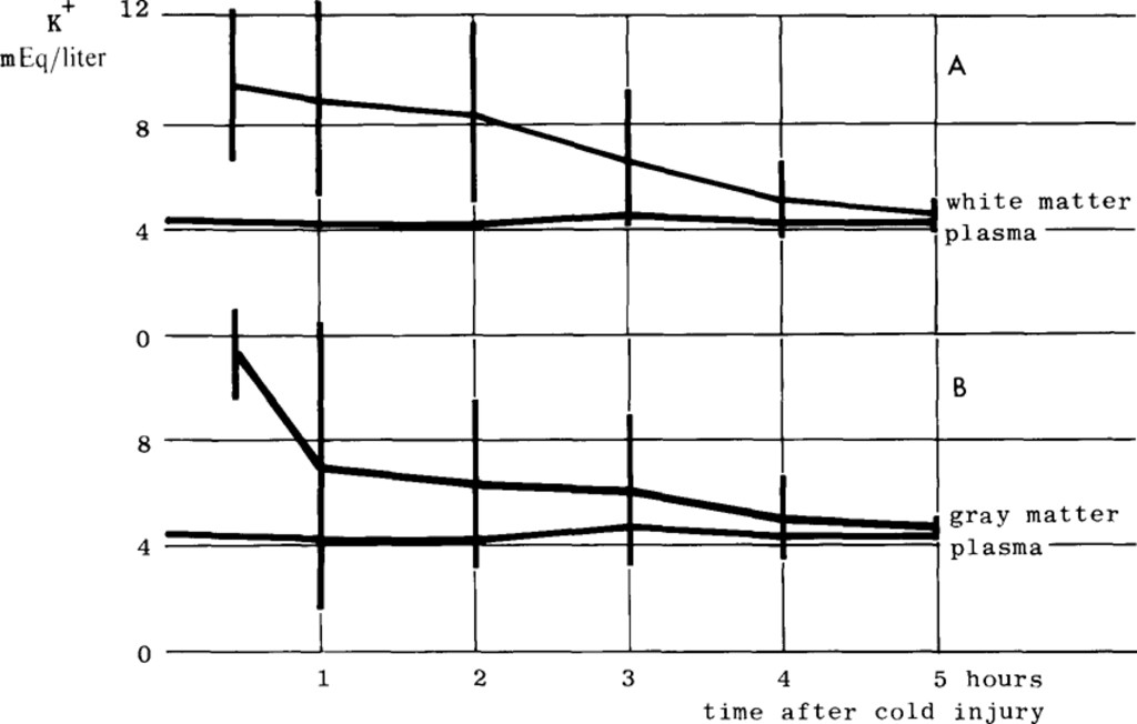 Composition of isolated edema fluid in cold-induced brain edema in